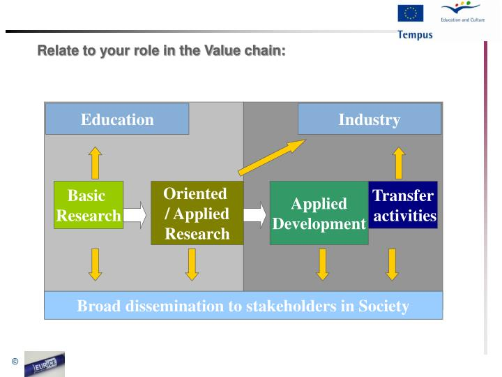 Relate to your role in the Value chain: