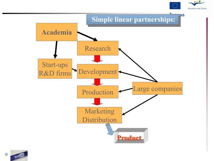 Simple linear partnerships: