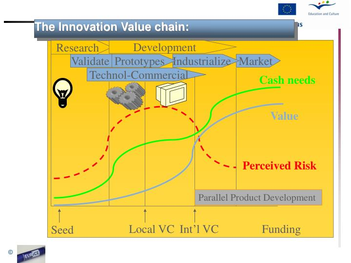 The Innovation Value chain: