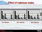 effect of malicious nodes