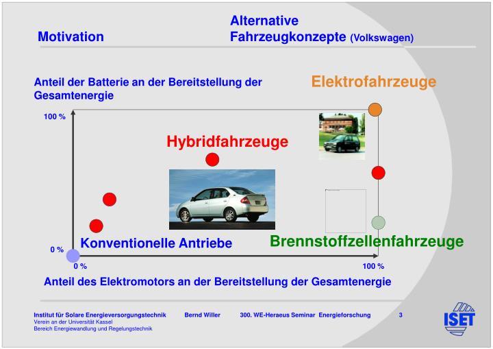 Alternative motivation fahrzeugkonzepte volkswagen