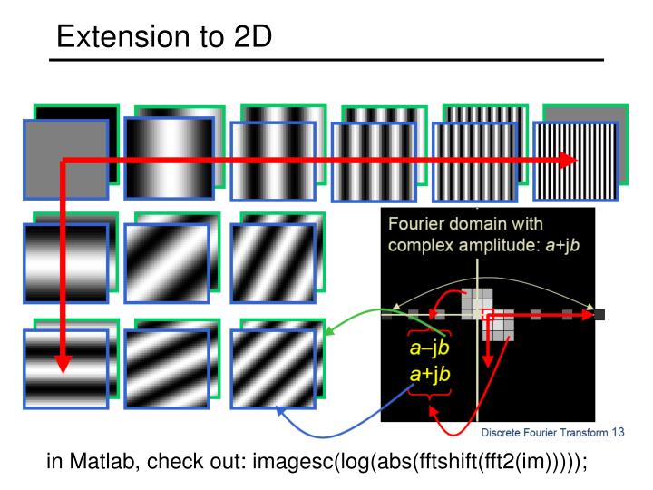 Extension to 2D