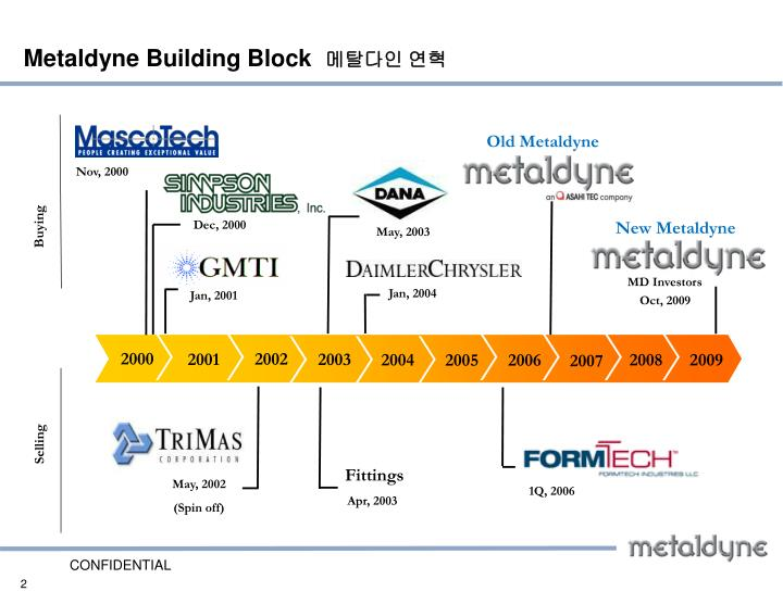 Ppt Metaldyne Overview Powerpoint Presentation Id 5663989