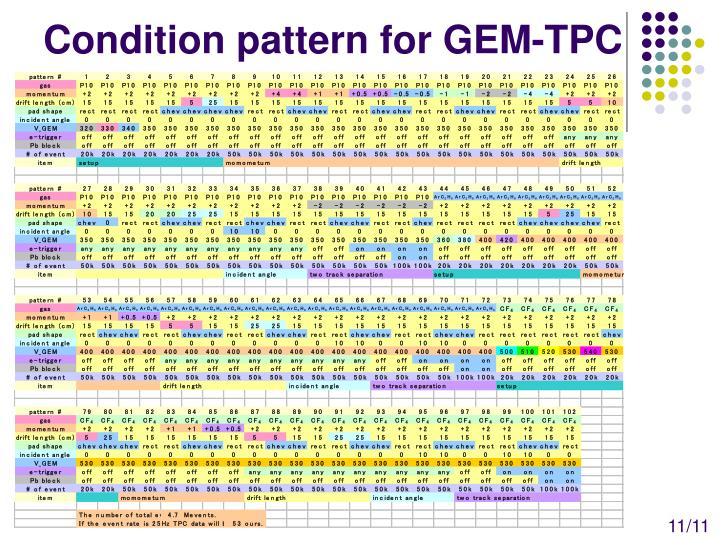 Condition pattern for GEM-TPC