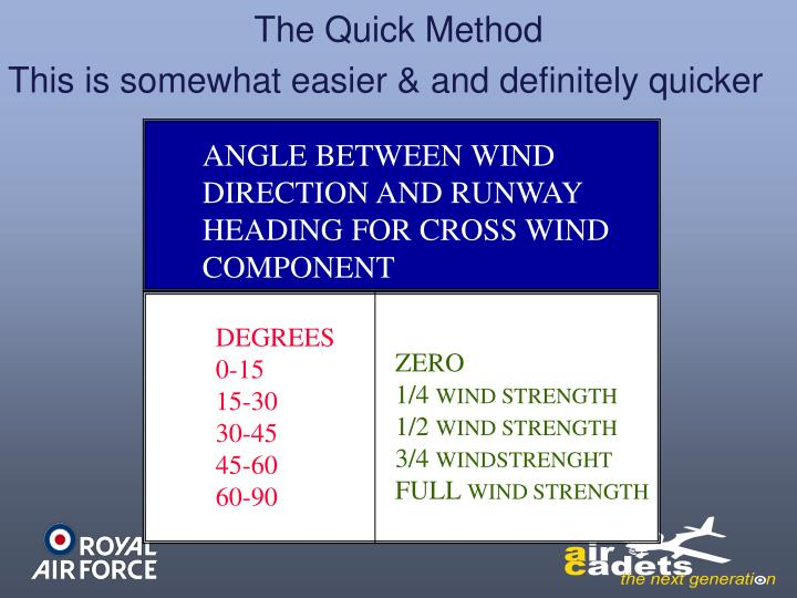 ANGLE BETWEEN WIND DIRECTION AND RUNWAY HEADING FOR CROSS WIND COMPONENT