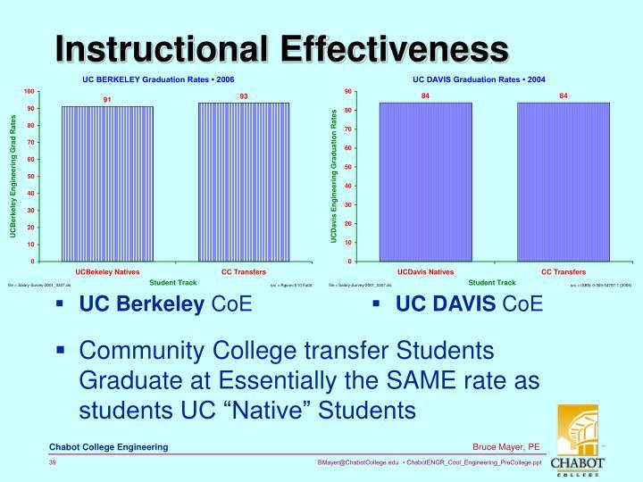 Instructional Effectiveness