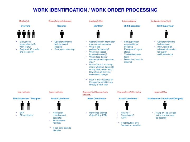 WORK IDENTIFICATION / WORK ORDER PROCESSING
