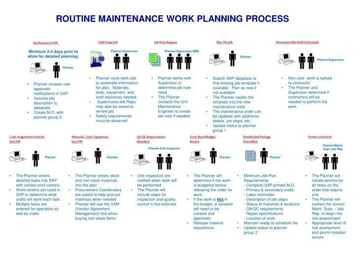 ROUTINE MAINTENANCE WORK PLANNING PROCESS