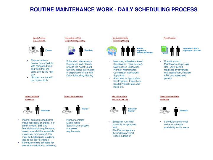 ROUTINE MAINTENANCE WORK - DAILY SCHEDULING PROCESS