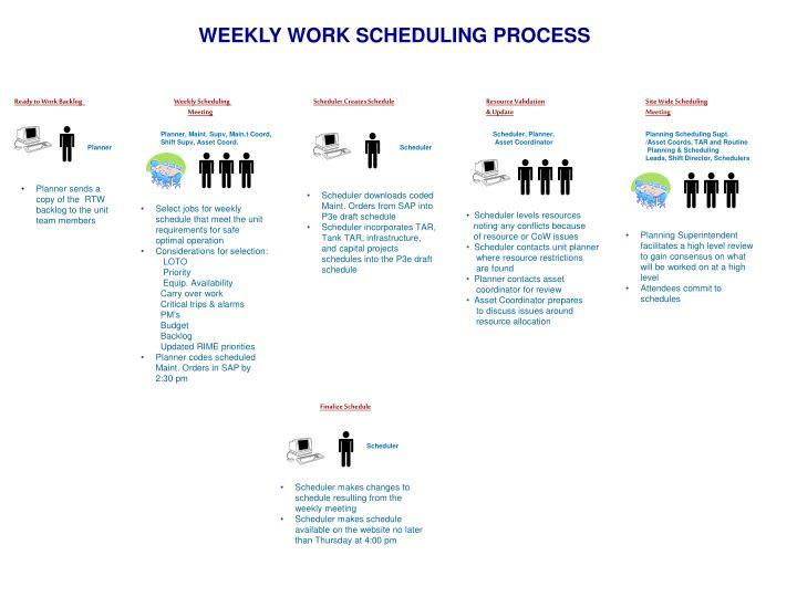 WEEKLY WORK SCHEDULING PROCESS