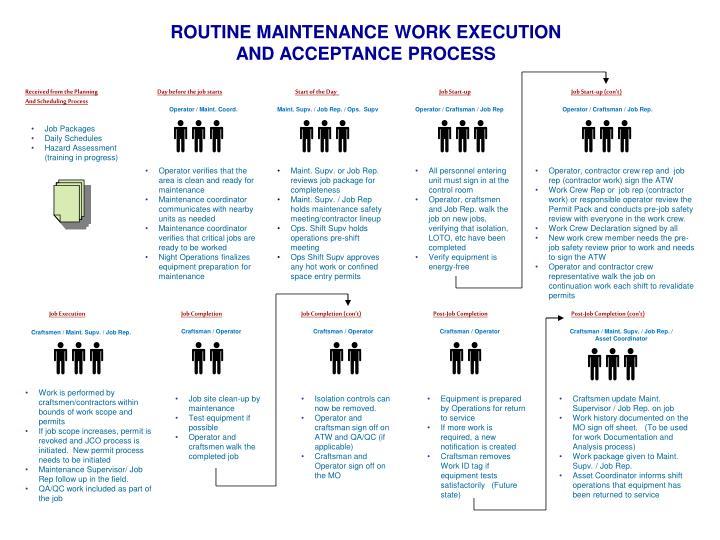 ROUTINE MAINTENANCE WORK EXECUTION