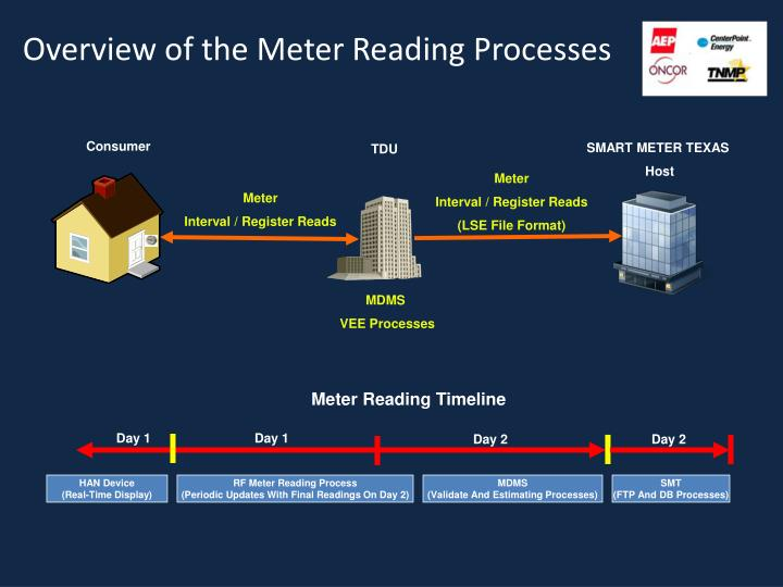 Overview of the meter reading processes