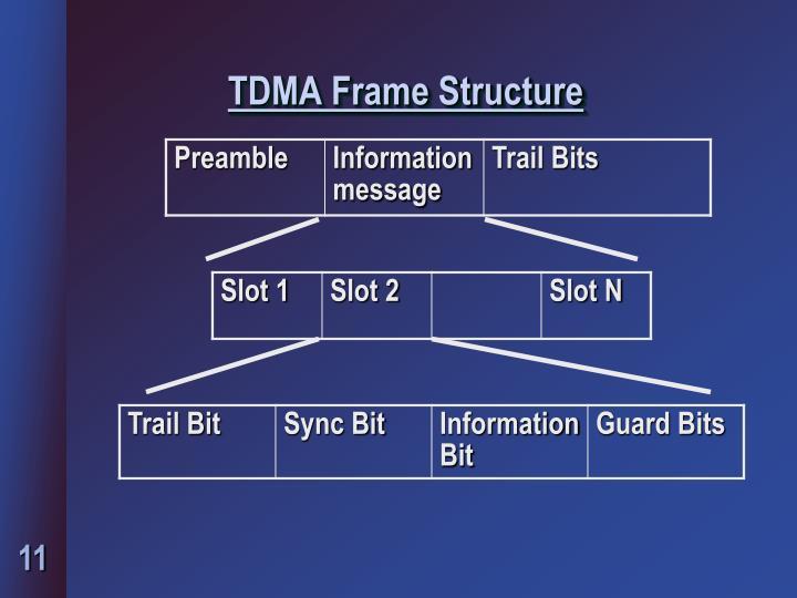 TDMA Frame Structure