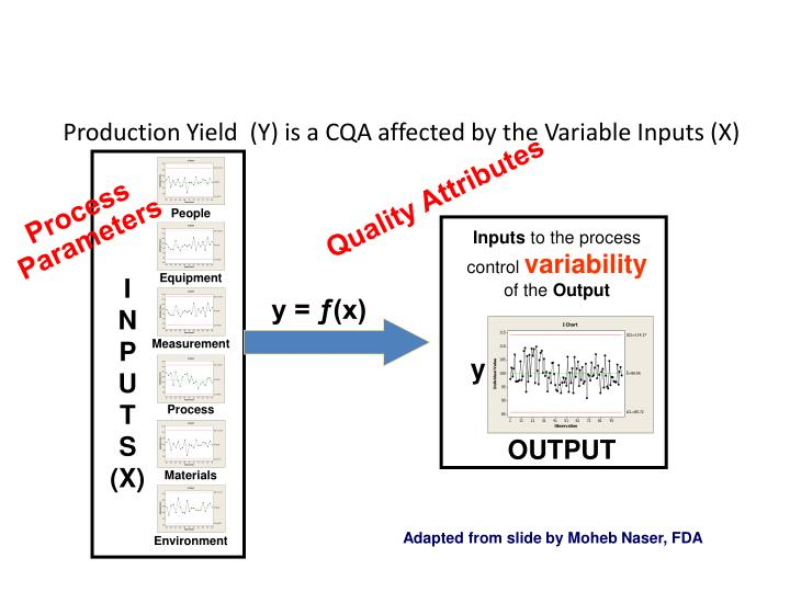 Production Yield  (Y) is a CQA affected by the Variable Inputs (X)