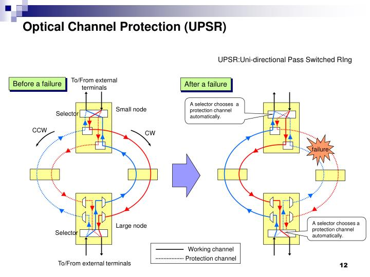 Optical Channel Protection (UPSR)