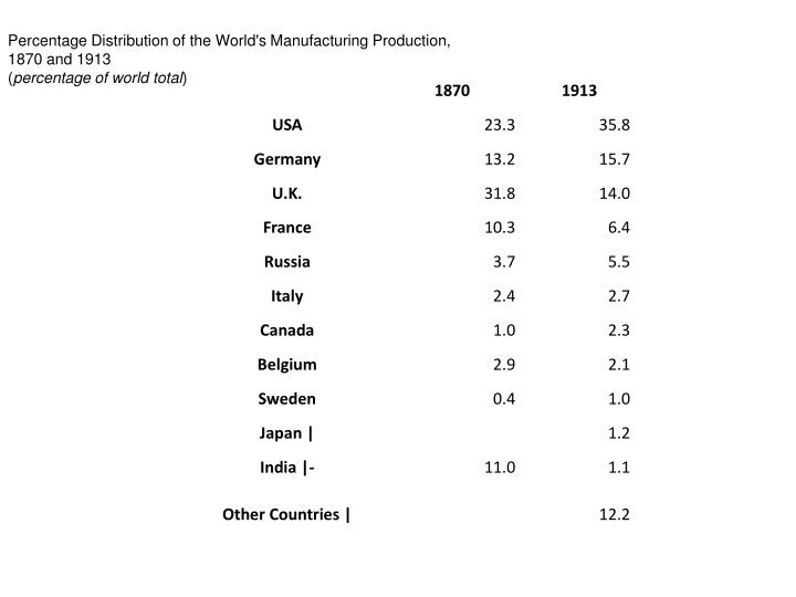 Percentage Distribution of the World's Manufacturing Production,