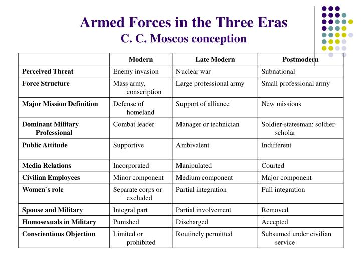 Armed Forces in the Three Eras