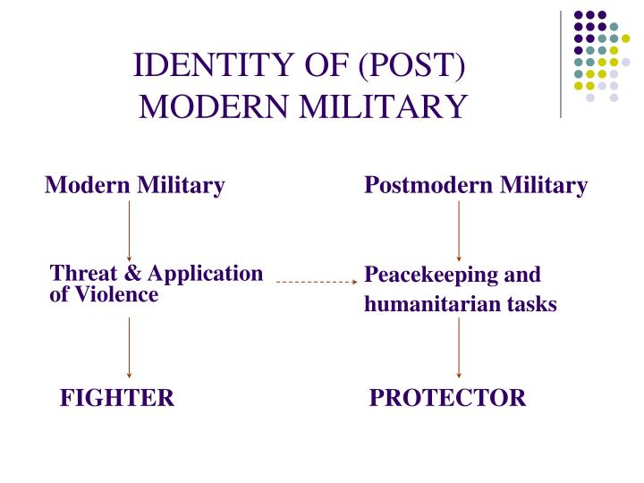 IDENTITY OF (POST)