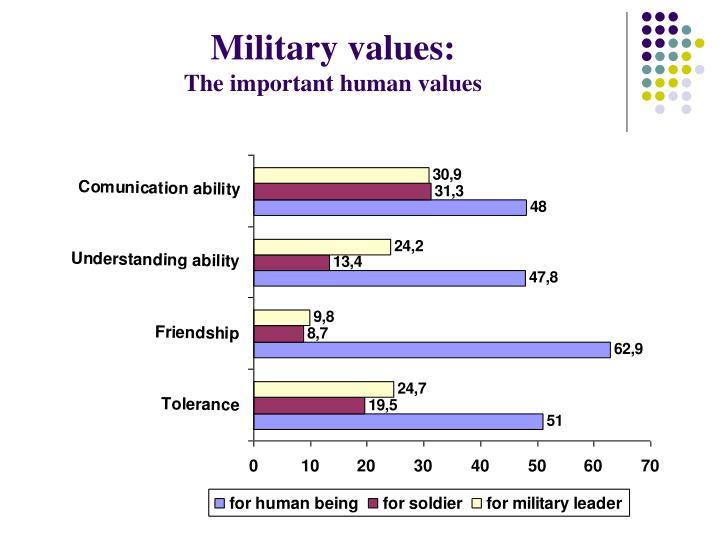 Military values: