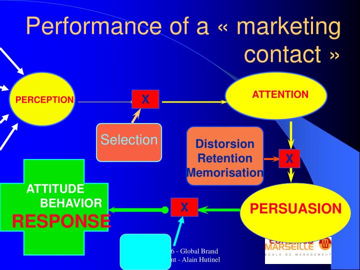 Performance of a «marketing contact»