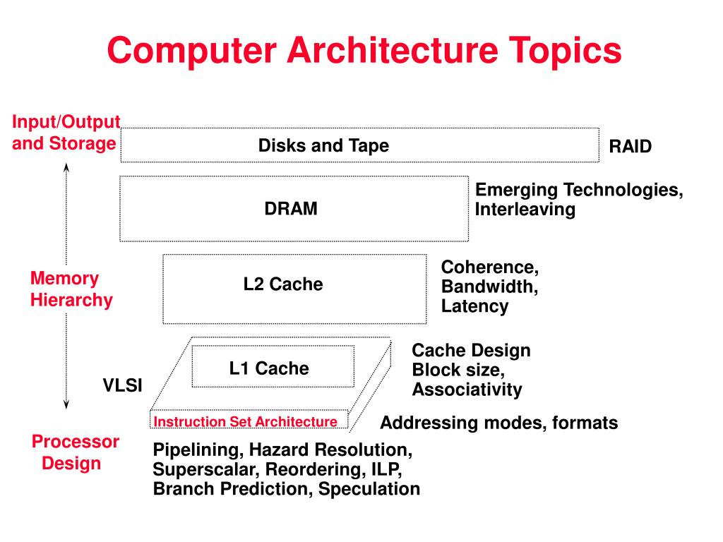 ppt - chapter 1 introduction to computer architecture powerpoint presentation