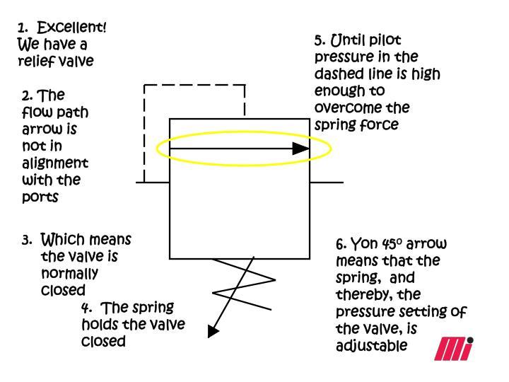 1.  Excellent! We have a relief valve
