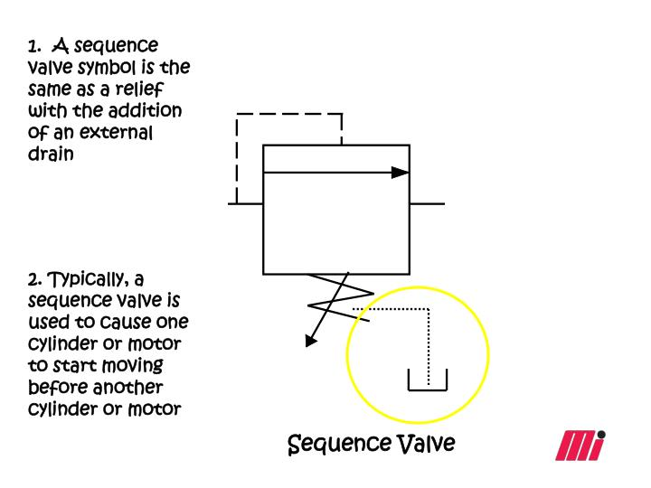 1.  A sequence valve symbol is the same as a relief with the addition of an external drain