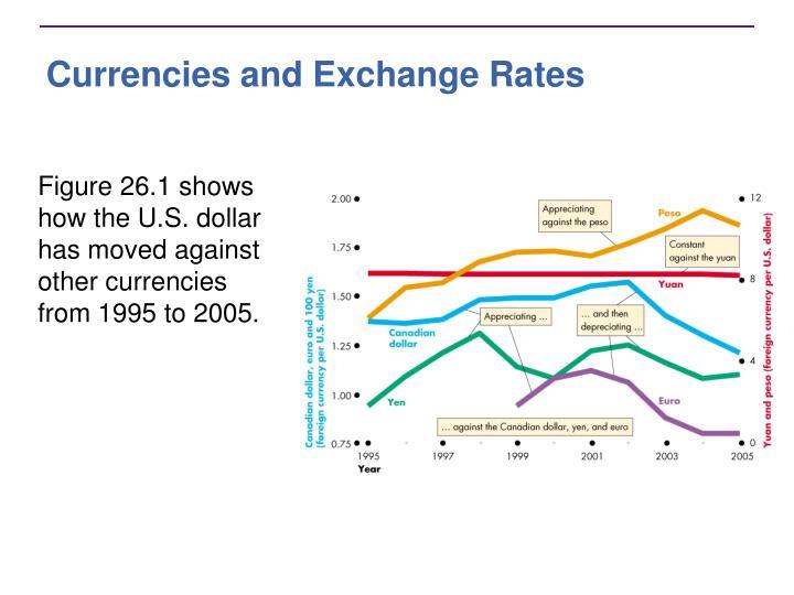 Currencies and Exchange Rates