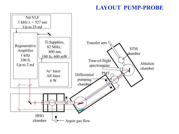 LAYOUT  PUMP-PROBE