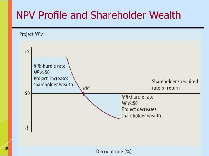 NPV Profile and Shareholder Wealth