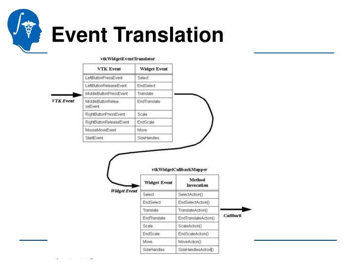 Event Translation