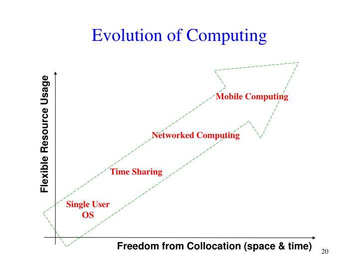 Evolution of Computing