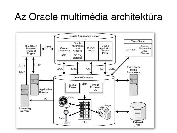 Az oracle multim dia architekt ra