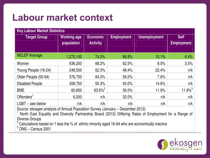 Labour market context