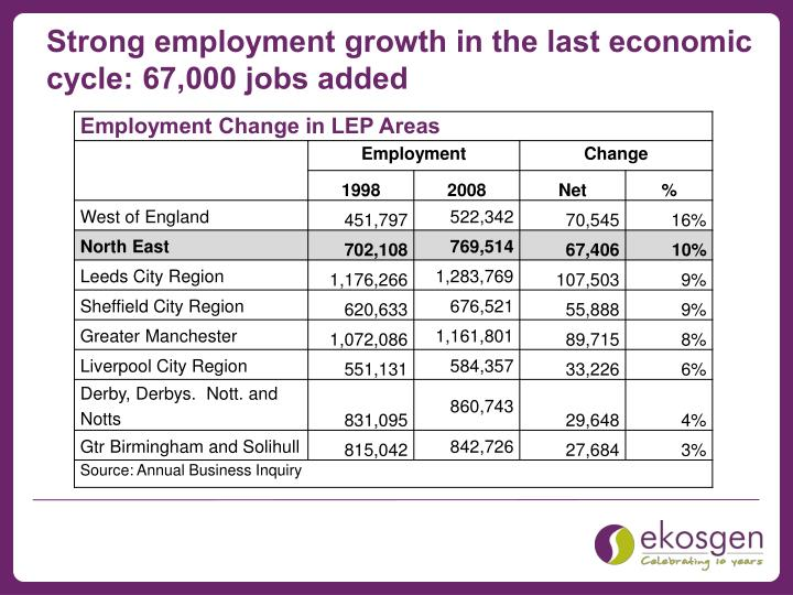 Strong employment growth in the last economic cycle: 67,000 jobs added