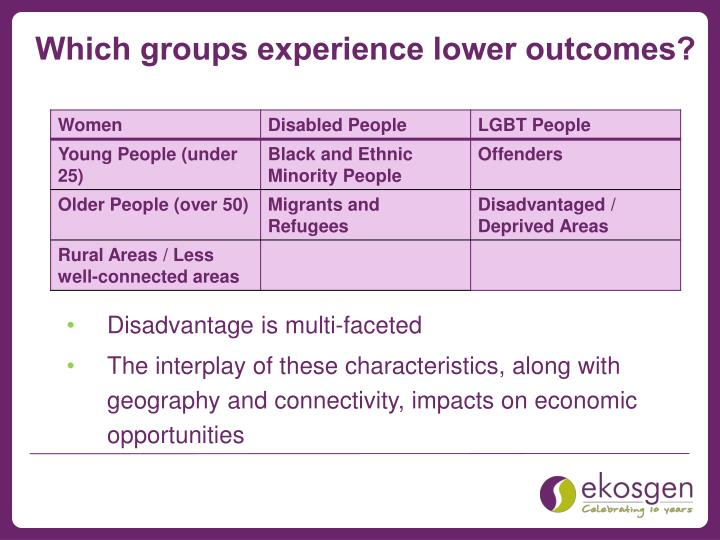 Which groups experience lower outcomes?