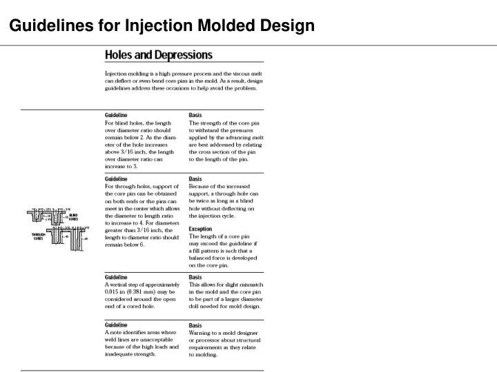 Guidelines for Injection Molded Design