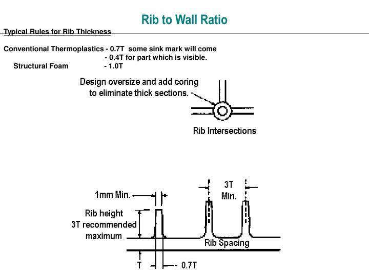 Rib to Wall Ratio