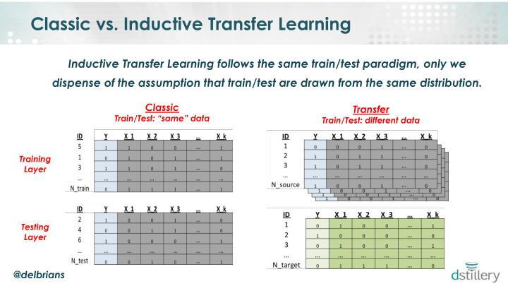 Classic vs. Inductive Transfer Learning