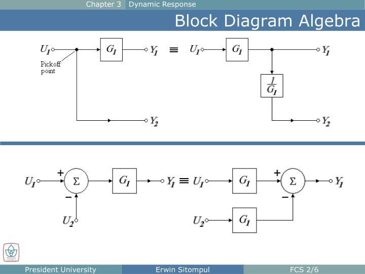 Ppt - The Block Diagram Powerpoint Presentation