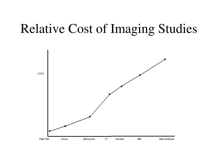 Relative Cost of Imaging Studies