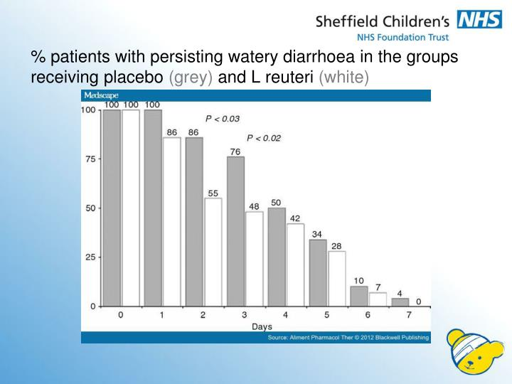 % patients with persisting watery diarrhoea in the groups