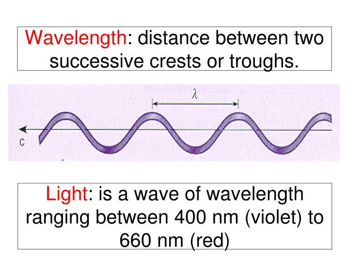 Wavelength distance between two successive crests or troughs