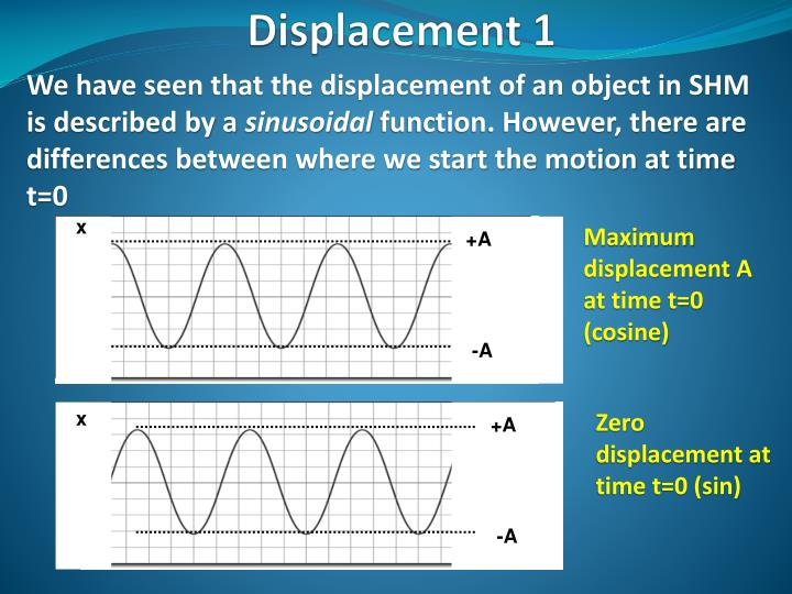 We have seen that the displacement of an object in SHM is described by a