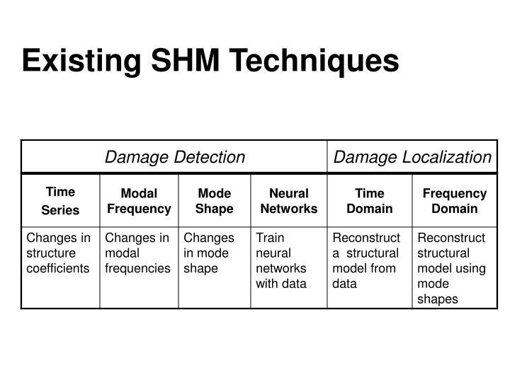 Existing SHM Techniques