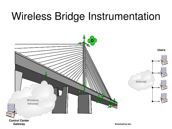 Wireless Bridge Instrumentation