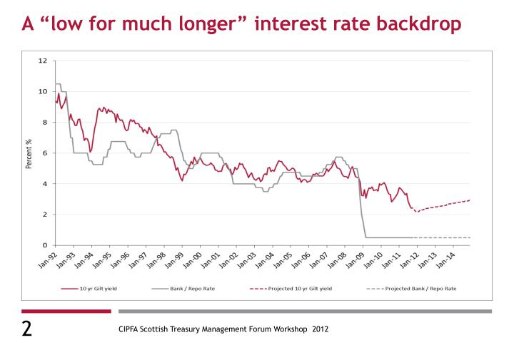 A low for much longer interest rate backdrop