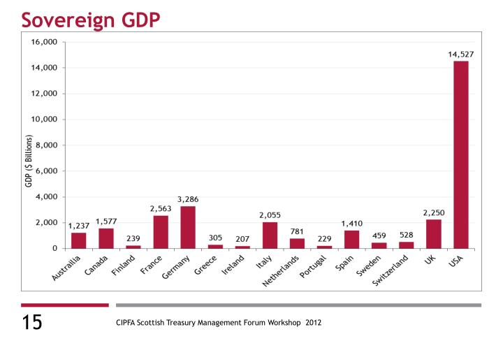 Sovereign GDP