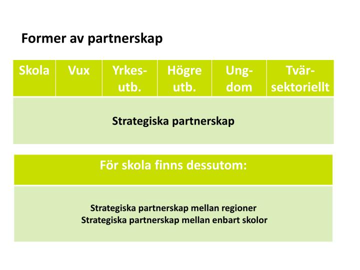Former av partnerskap
