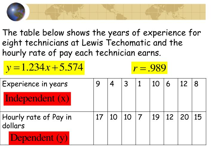 The table below shows the years of experience for eight technicians at Lewis Techomatic and the hourly rate of pay each technician earns.